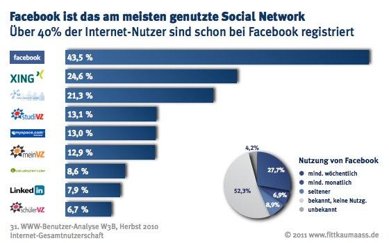 Marktanteile Facebook