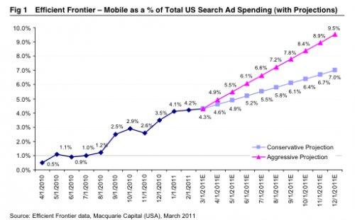 Mobile Suche USA