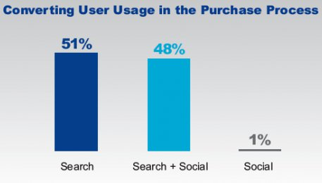 suche und social media