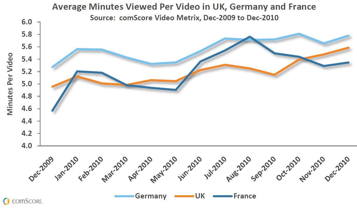 videolänge europa